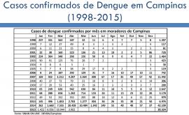Secretaria de Saúde de Campinas apresenta novo balanço da dengue